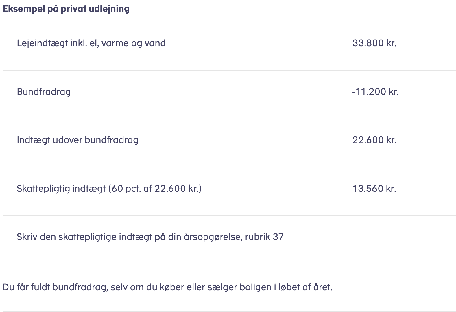 SKAT.dk eksempel - privat sommerhusudlejning